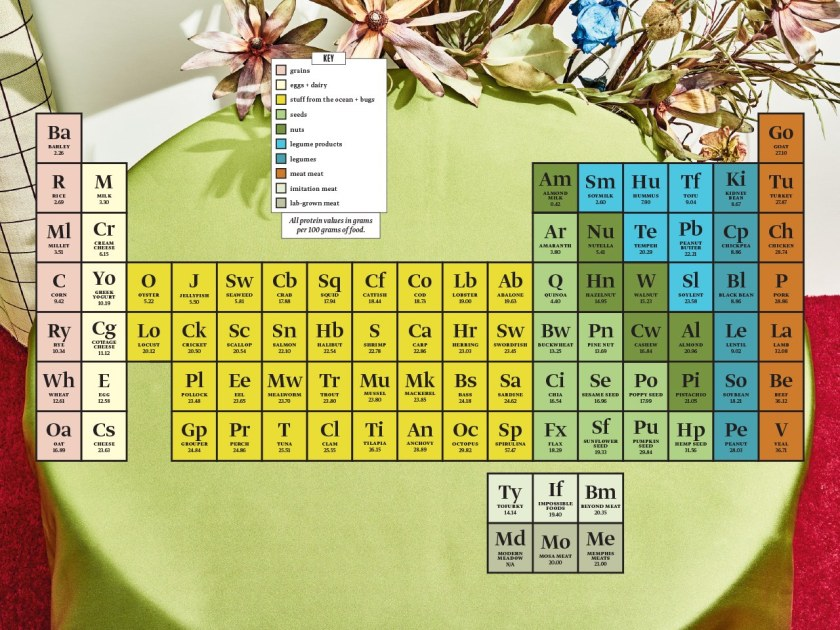 periodic_table proteins